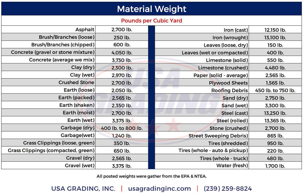 USA Grading, Inc. Dumpster Rentals Material Weight Chart for Southwest Florida